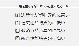 標準的な日本人と比べると?悠の4つの特異性