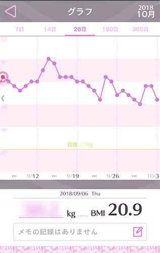 1か月の体重変化